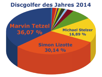 diagramm_ddj2014