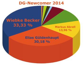 diagramm_ndj2014